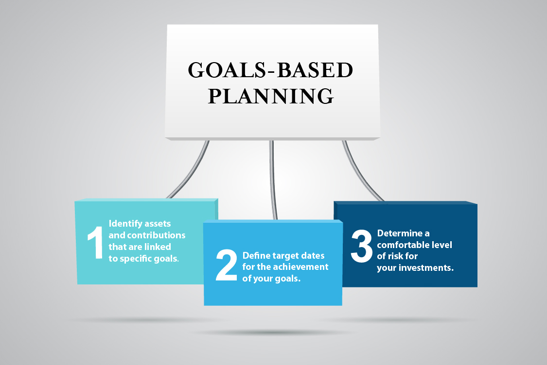 Goals-based Planning. 1: Identify assets and contributions that are linked to specific goals. 2: Define target dates for the achievement of your goals. 3: Determine a comfortable level of risk for your investments.